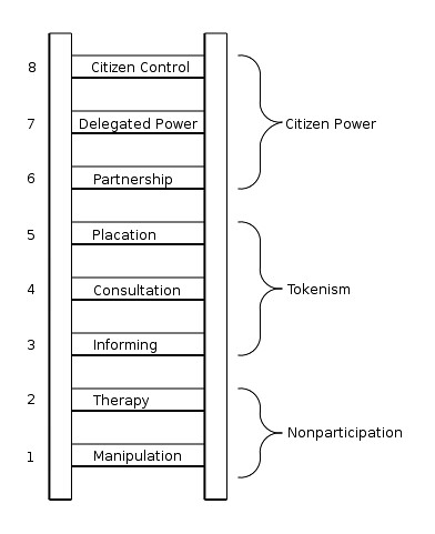 A Ladder of Citizen Participation, Sherry Arnstein
