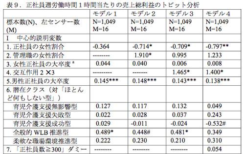 正社員週労働時間1時間あたりの売り上げ総利益のトビット分析(1/2)