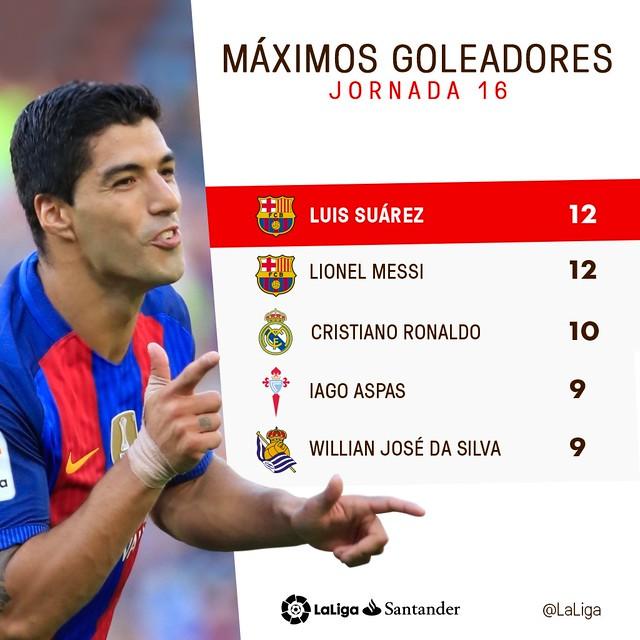La Liga (Jornada 16): Máximos Goleadores