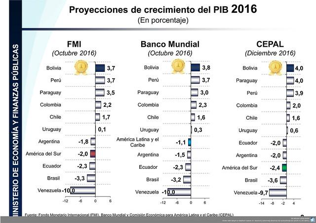 1.Balance_economico_2016(27.12.16)