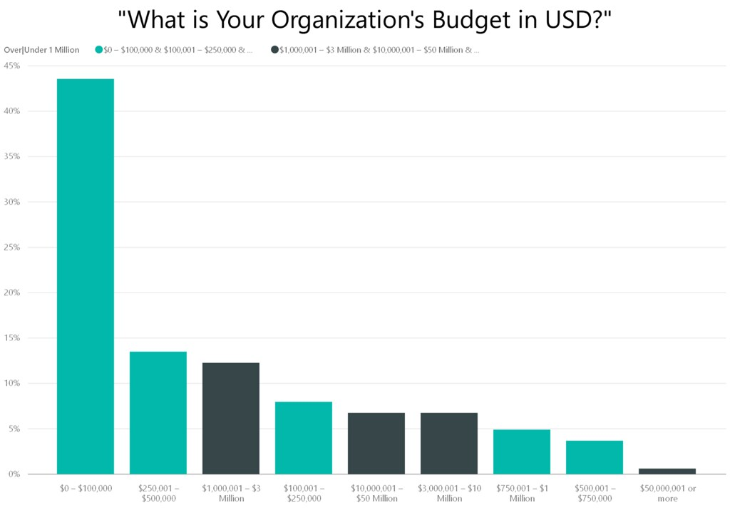 What is your organizations budget