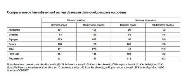 Investissements rail et route : comparaisons avec quelque spays d'Europe