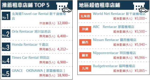 日本租車網 RENT-A-CAR 3
