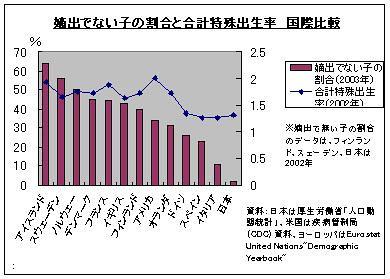 嫡出でない子の割合と合計特殊出生率 国際比較
