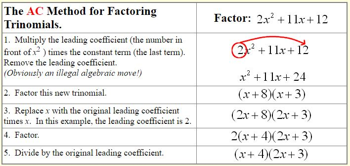 AC Method for Factoring Trinomials - A Plus Topper