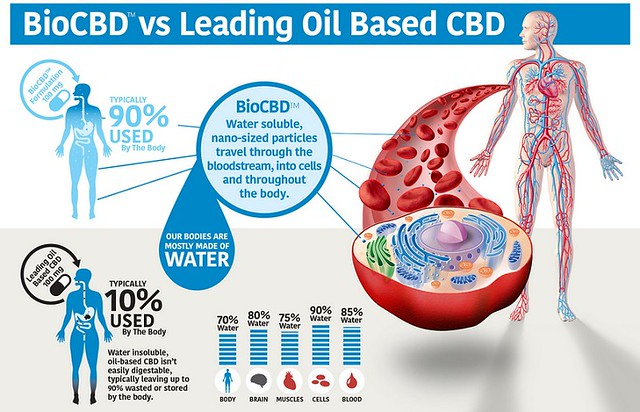 BIO CBD TOTAL BODY CARE_4_USE ALSO FOR MUSCLE JOINT SUPPORT