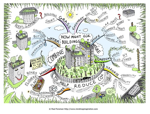 How might our buildings combine with nature? Mind Map | by mindmapinspiration