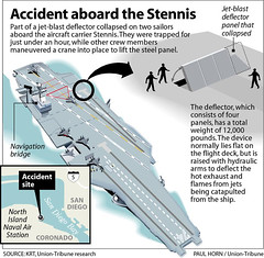 Stennis Accident | by docsplatter