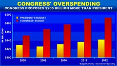 Congress' Overspending | by Rob Bluey