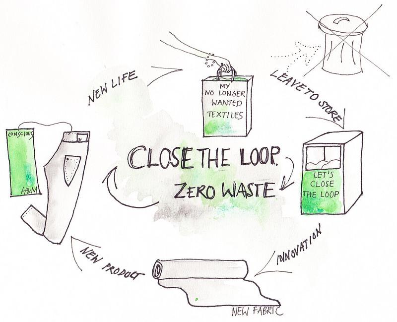 H&M recycling program
