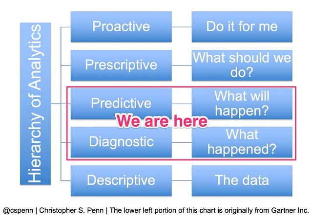 hierarchy_of_analytics_-_we_are_here.jpg