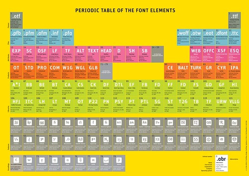 Periodic Table of Font Elements 1.1 | by FontShop