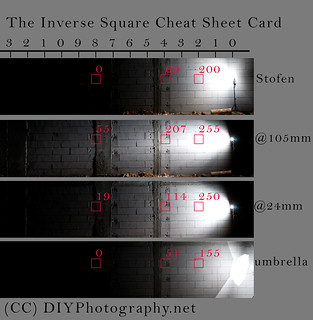 The Inverse Square Law Photography Cheat Sheet | by udijw