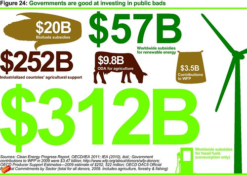 Governments are good at investing in public bads | by Oxfam Canada