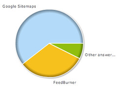 Google Sitemaps Faster Indexing Poll | by rustybrick