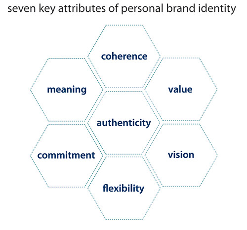 seven attributes of personal brand identity | by semanticwill