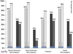 Change in Facebook and MySpace use by race/ethnicity among a group of college students, 2007-2009 | by eszter