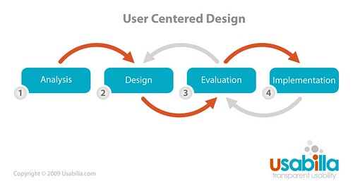User Centered Design | by Paul Veugen