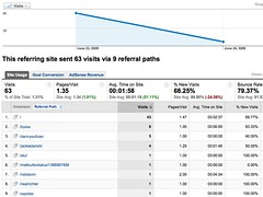 Google Analytics Stats | by search-engine-land