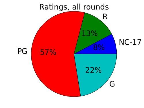 rating_piechart_allrounds