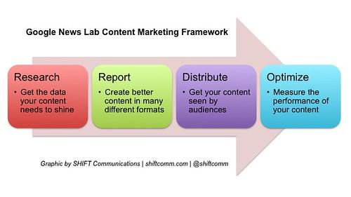 News Lab Content framework