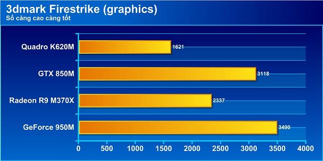 Đánh giá hiệu năng trên dòng laptop K501L - 77143