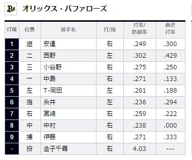 試合トップ   埼玉西武ライオンズ オフィシャルサイト (17)