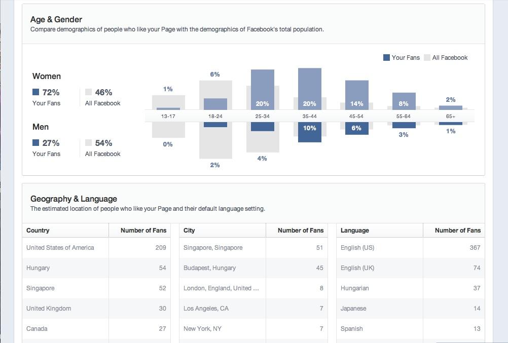 Deelish Recipes FB Statistics