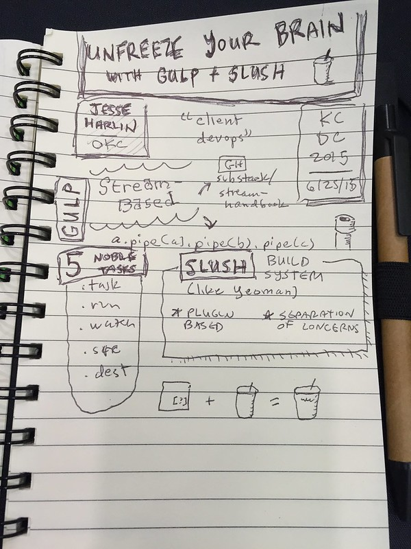 Unfreeze Your Brain with Gulp and Slush sketchnotes