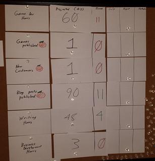 My Scoreboard