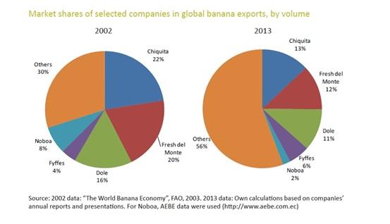 2002年大型跨國公司所佔的市場總合約為70%,一直到近年來才有比較平衡的發展,比率降至44.4%。