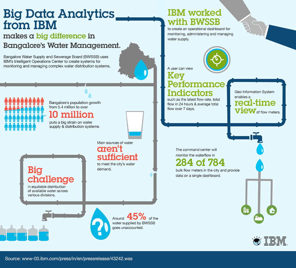Ibm News Room 2014 02 20 Bangalore Water Taps Ibm For
