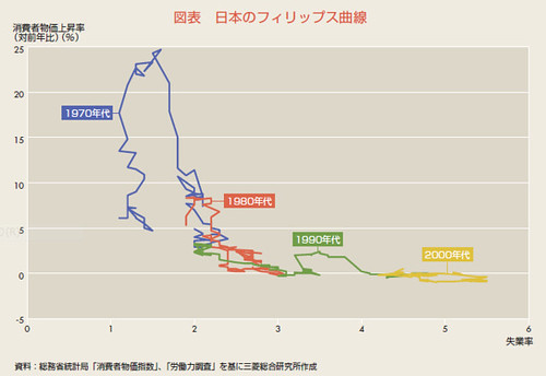 図表 日本のフィリップス曲線