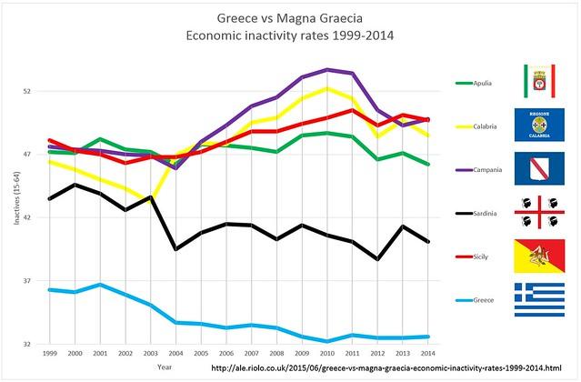 Greece vs Magna Graecia Economic inactivity rates 1999-2014