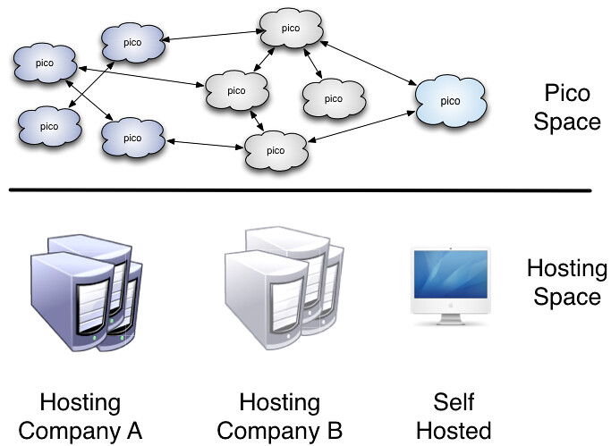 hosting and pico space