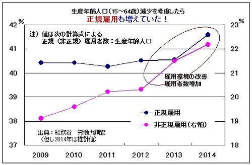 生産年齢人口(15-64歳)減少を考慮したら正規雇用も増えていた