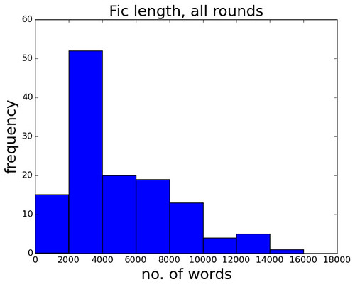 fic_length_hist_allrounds