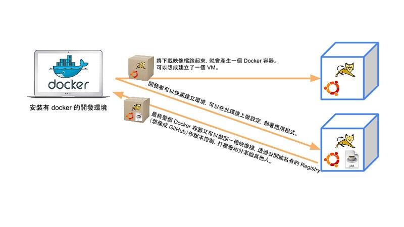 Docker 應用場景