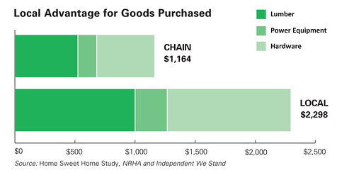 Local economic impact of expenditures at a locally owned hardware store vs. a chain retailer