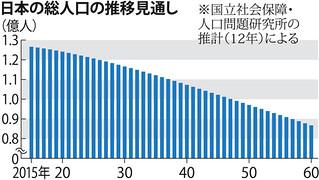 日本の総人口の推移見通し