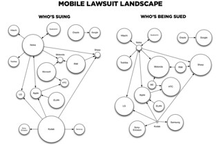 Mobile Lawsuits | by pconigs
