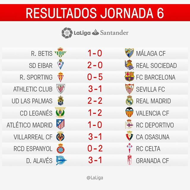 La Liga (Jornada 6): Resultados