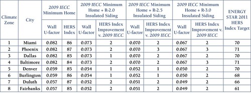 Table 2. Insulated Siding and HERS Index of a 2009 IECC Minimally Compliant Home | by Home Energy Magazine