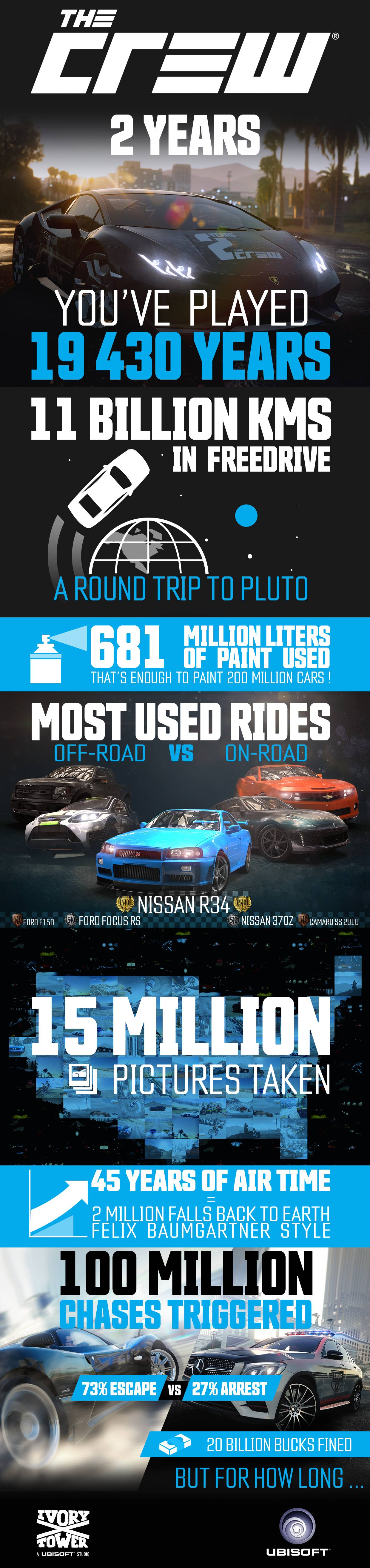 TheCrew_Infographic_2years_Final