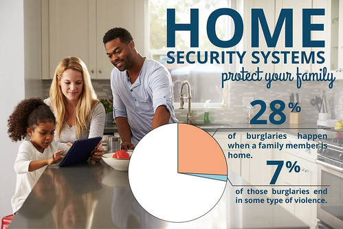 Home Security Systems Protect your Family