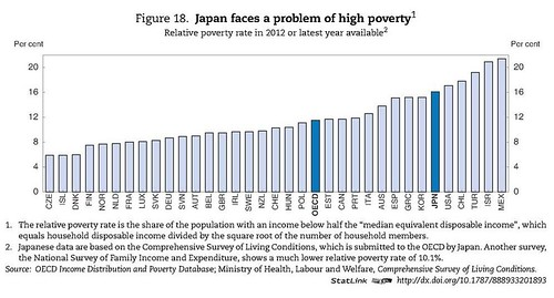 Japan faces a probem of high poverty