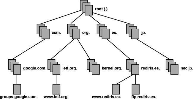 Jerarquía DNS - Fuente: FLickr