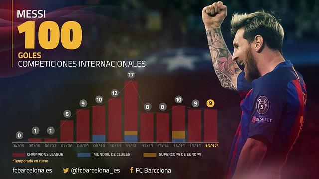 100 Goles de Messi en Competiciones Internacionales