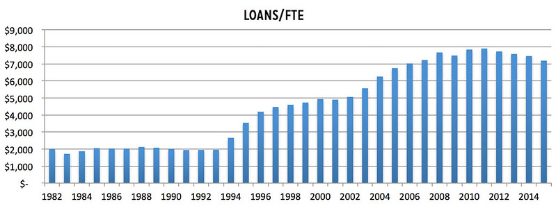 Average Student Loans per FTE Graph