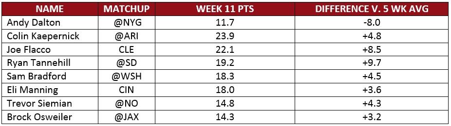 Week10 Results
